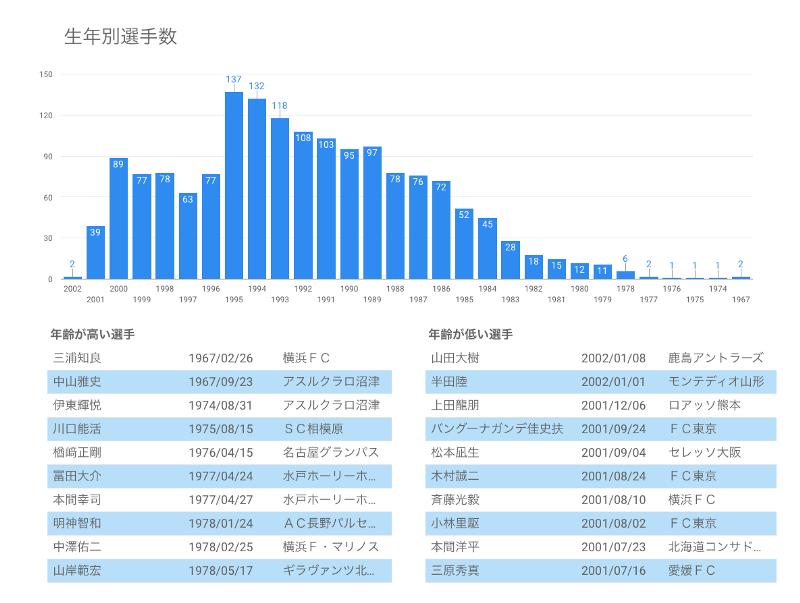 Jリーグ登録選手生年別人数(2018)