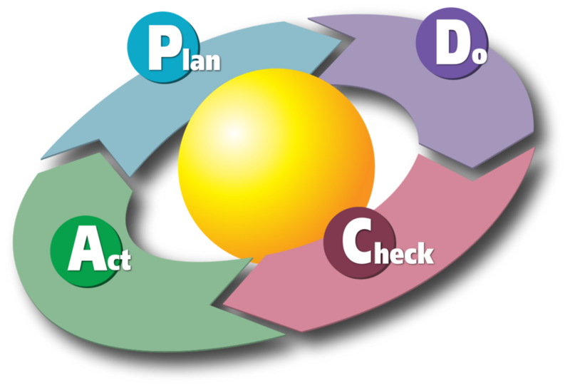 PDCA Cycle by Karn G. Bulsuk (http://www.bulsuk.com). Originally published at http://www.bulsuk.com/2009/02/taking-first-step-with-pdca.html