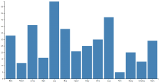 D3 js(v4)のグラフサンプル集 · namaraii com