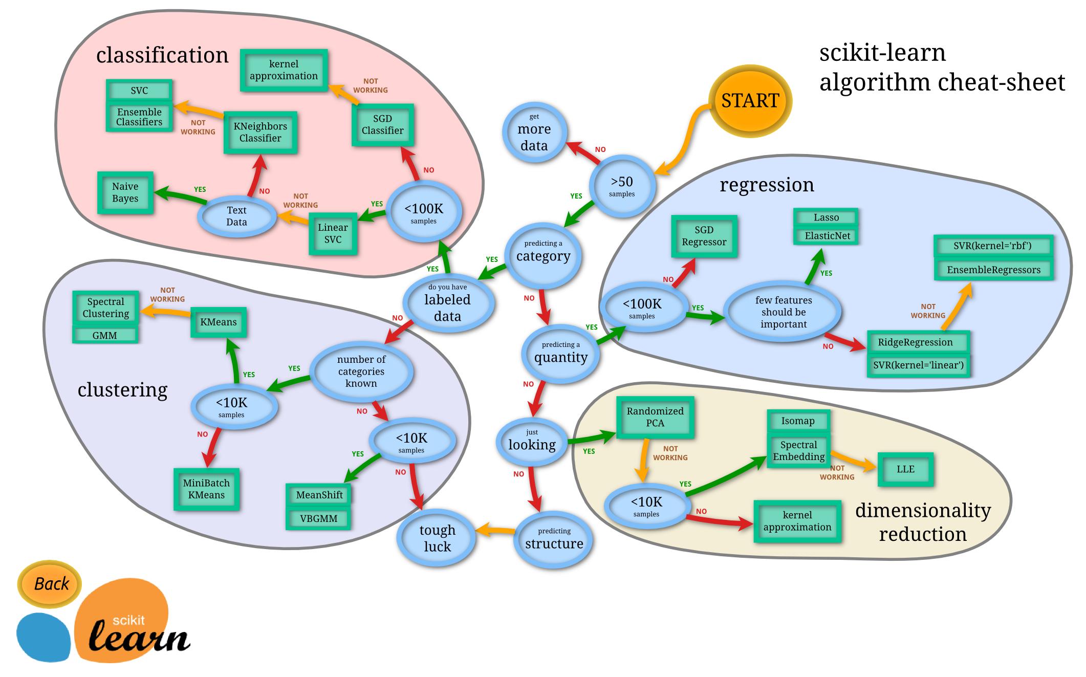 scilit-learn algorithm cheat-sheet