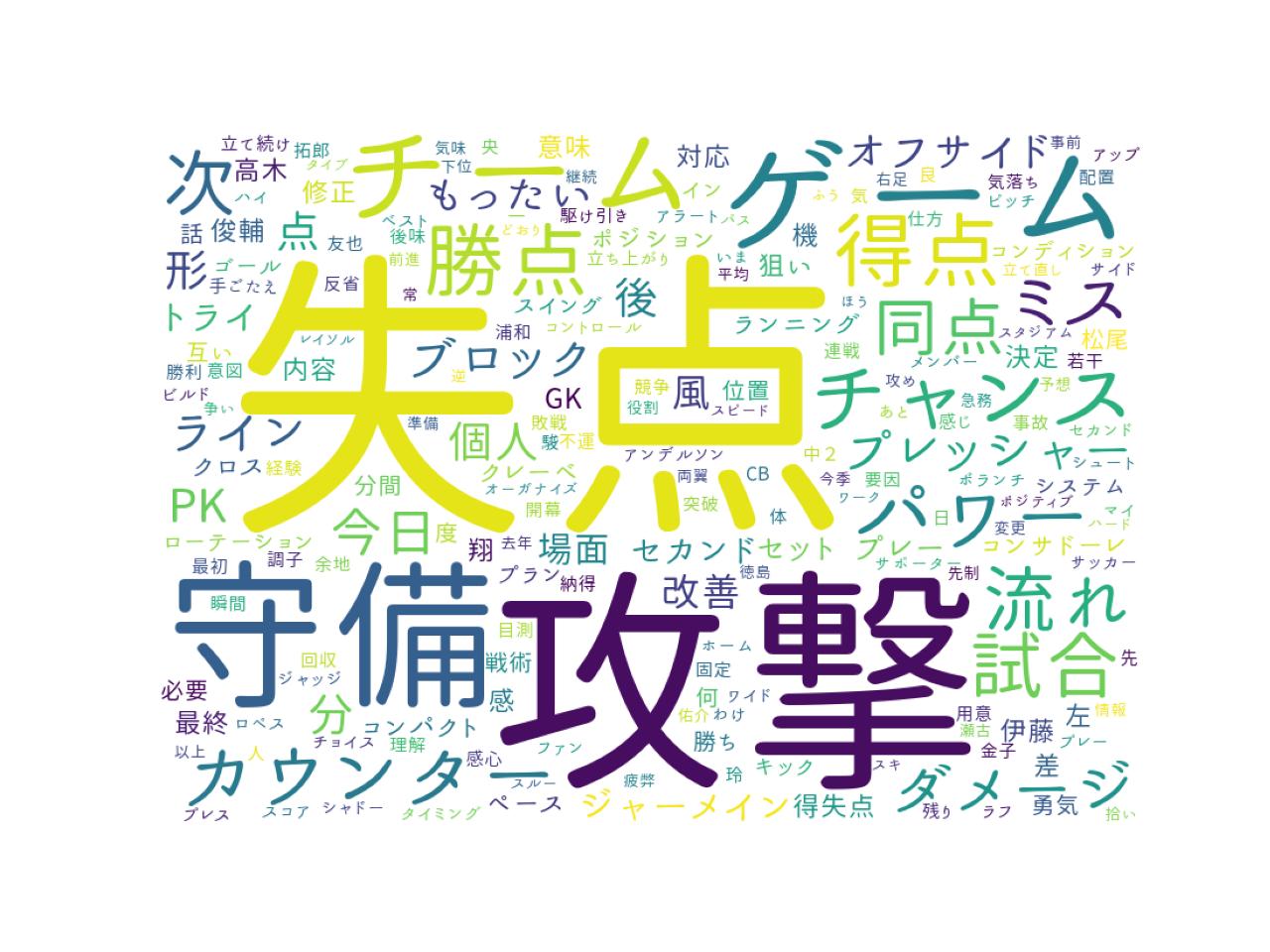 横浜FC 2021シーズンの下平監督・早川監督コメントをワードクラウドにしてみた