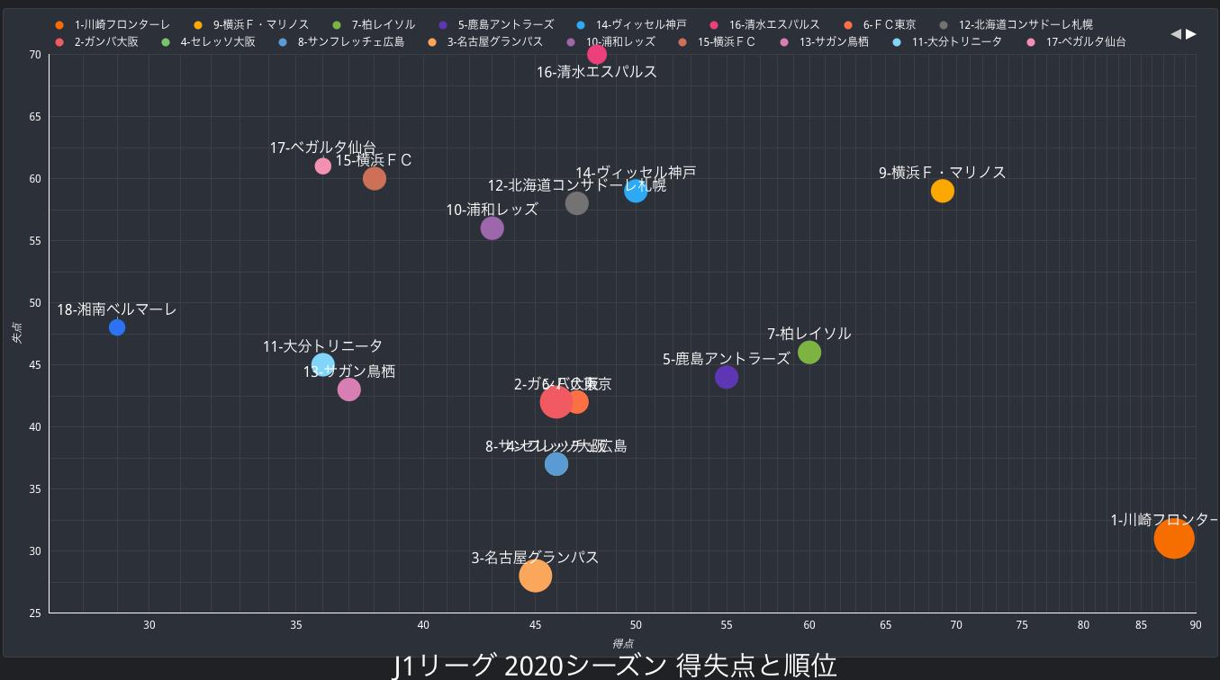 Jリーグ 2020シーズンの得失点と順位の相関(J1/J2)